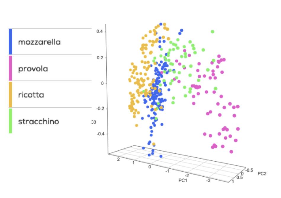 Analisi PCA di 4 formaggi (sensore SCiO)
