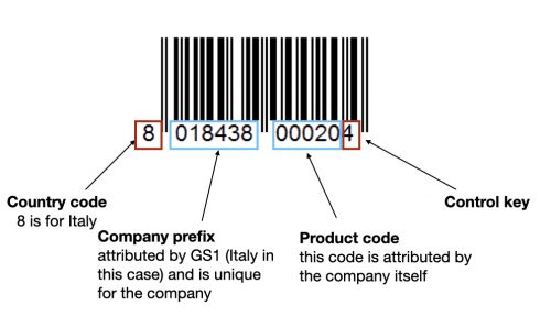 Explanation of a barcode