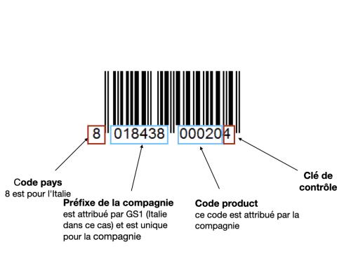 Détail d'un code à barres