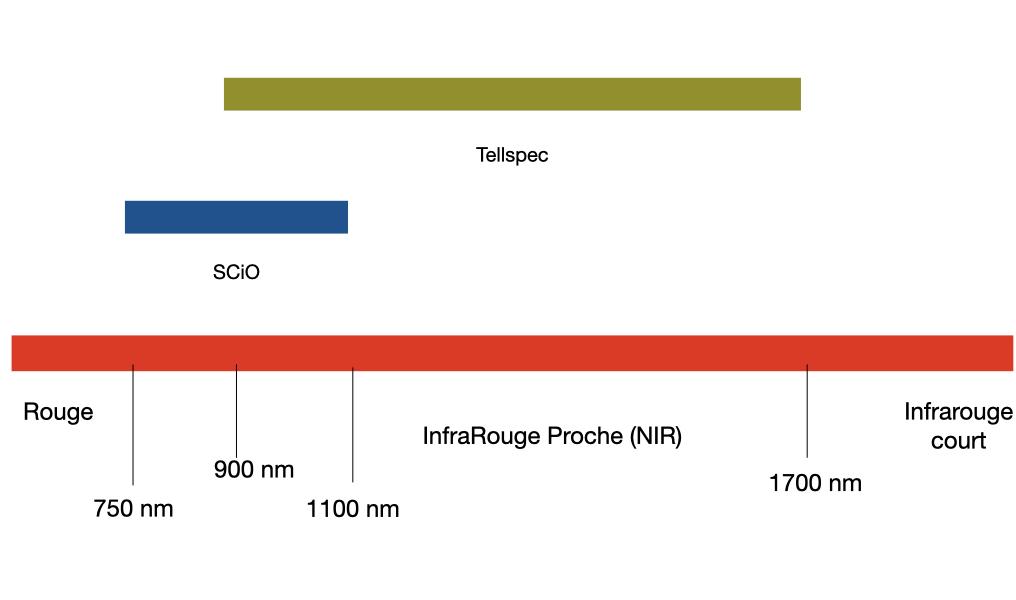 Comparaison de la longueur d'onde des scanners SCiO et Tellspec