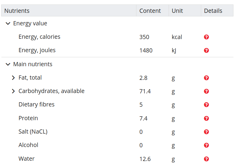 Nutritional values brown rice Switzerland