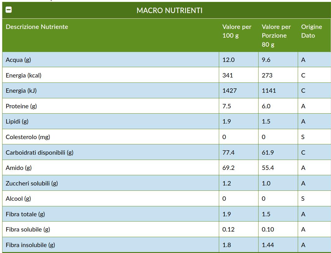 consultare le basi dati nutrizionali: Italia