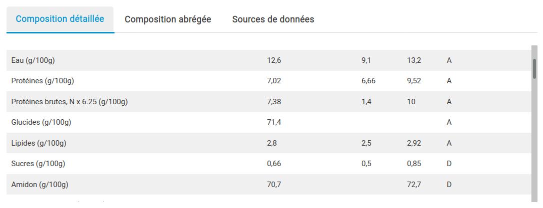 valeurs nutritionnelels riz complet France