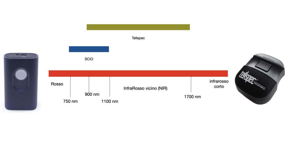 Confronto delle lunghezze d'onda nei sensori NIR SCiO e Tellspec