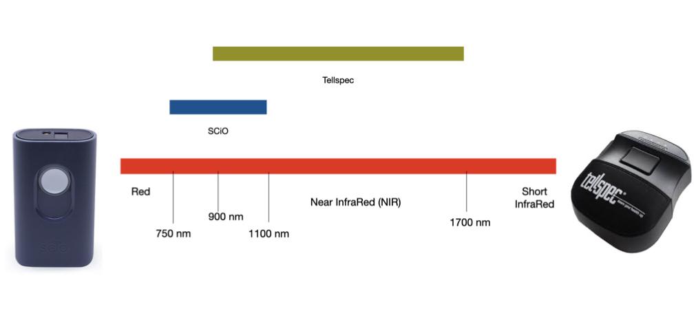 Comparing wavelength of SCiO and Tellspec NIR scanners
