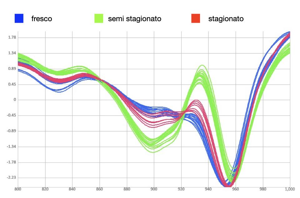Spettri NIR (SCiO) per 3 differenti stagionature di formaggio